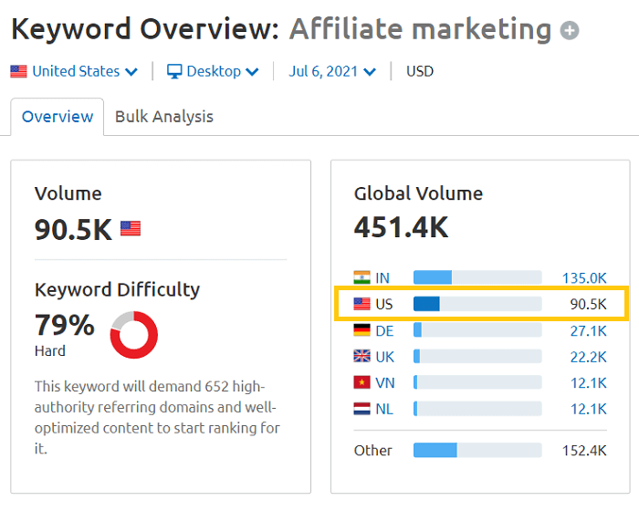 search interest of affiliate marketing