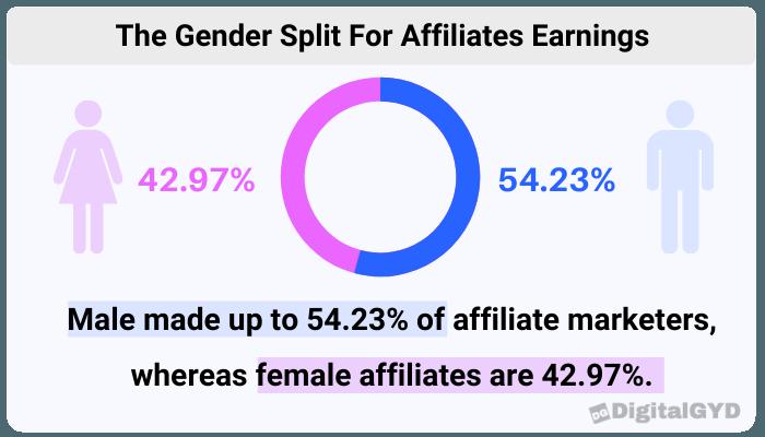 The gender split for affiliates earnings.png